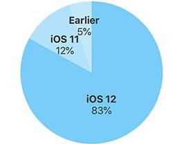 为什么iOS 12 系统的安装率会这么高?