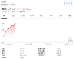 苹果市值重返 9000 亿美元,超越微软再次成为全球第一