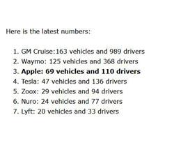 根据加州车管所 4 月数据统计,苹果自动驾驶汽车和司机数量有所减少