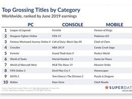 6月世界全平台游戏收入排行榜 御三家仍居榜首