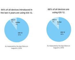 iOS 13 发布在即,iOS 12 普及率已达 88%