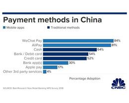 Apple Pay 在中国普及率两倍于美国,移动支付在美仍困难重重