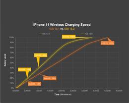 iOS 13.1 或已限制第三方无线充电器 7.5W 充电功率