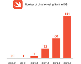iOS 13 中将有更多系统应用和组件采用 Swift 编写