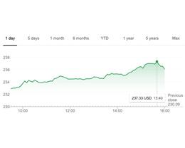 苹果股价与市值双双创历史新高:分别达 237.64 美元与 1.07 万亿美元