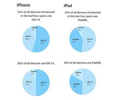 iOS 13升级率达多少了?你升级iOS 13了吗?