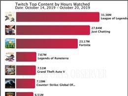 Twitch上周直播时长榜:《英雄联盟》热度大涨
