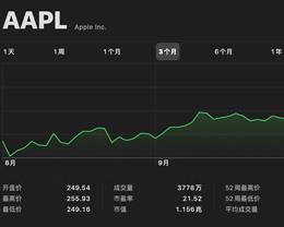 Apple 股价创历史新高,预计将于明年达到 1.5 万亿美元市值
