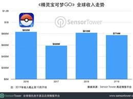 《精灵宝可梦GO》总收入超30亿美元,今年有望破纪录