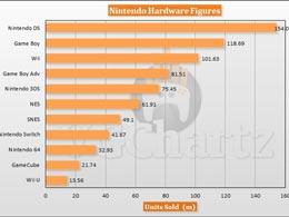 任天堂游戏机历史销量超7.5亿台 NDS销量最佳为1.54亿台
