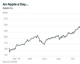 Apple 成为 2019 年表现最佳的科技股票,全年大涨接近 90%