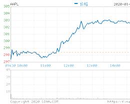苹果涨近 2% 再攀历史新高,过去一年中股价翻倍