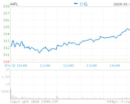 华尔街看好苹果前景,今年已有九家机构上调其目标价