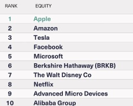 Apple 股票成为千禧一代最受欢迎的股票