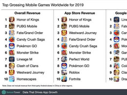 Sensor Tower發布2019年全球手游總收入榜 《王者榮耀》位列第一