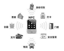 哪些地方可以用到苹果手机的NFC功能?