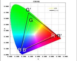 手机的系统级色彩管理有什么用?为什么图片在 iPhone 上观感更佳?