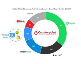 全球在线流媒体音乐订阅服务增长 32%,Apple Music 位列第二