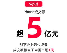「天猫 6.18」首日五小时内 iPhone 销售额达 5 亿元