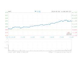 苹果涨逾 3% 股价再攀新高,市值升值 1.95 万亿美元