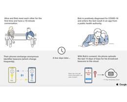 使用苹果-谷歌曝光通知 API 的应用在爱尔兰和德国等得到了快速应用