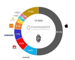 2020 上半年智能手表营收报告:Apple Watch 占据半壁江山