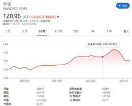 科技行业股票遭遇大抛售第二天,苹果公司市值险守 2 万亿美元