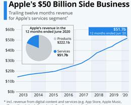 苹果公司服务业务营收突破 500 亿美元