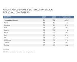 苹果设备在 PC 和平板市场满意度第一