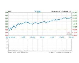 摩根士丹利:iPhone 12 推动苹果股价,是时候逢低买入苹果股票