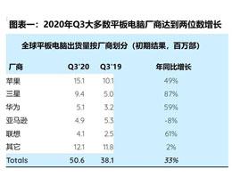 SA 发布 Q3 平板电脑出货量厂商排行榜:苹果位列第一