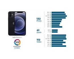DXOMARK 公布 iPhone 12 相机分数:122 分