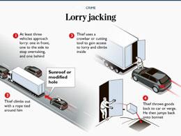 """英国""""货车大劫案""""频发 犯罪团伙抢劫运送PS5的货车"""