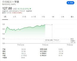 苹果收盘大涨 5%,消息称苹果欲将 iPhone 产量提高 30%