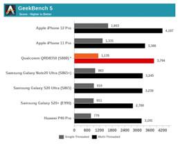 iPhone 12 系列搭载的 A14 处理器跑分击败高通骁龙 888