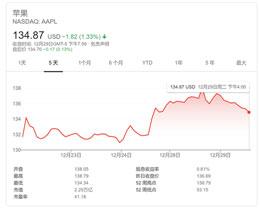 """苹果股价 2020 年 """"卫冕成功"""",分析师:未来几年最高可涨至 200 美元"""