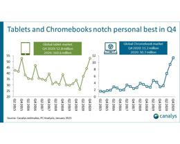 Canalys:苹果继续主导平板电脑市场,2020 年出货 5880 万台 iPad