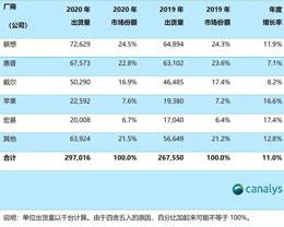 2020 年全球 PC 市场出货量排行榜公布:苹果位列第四