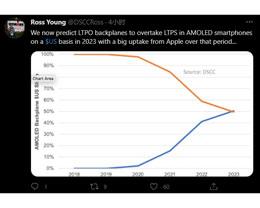 到 2023 年,LTPO 显示屏将成为苹果 iPhone 主流配置