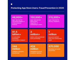 苹果:App Store 去年阻止了超过 15 亿美元的潜在诈骗交易