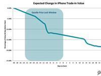 苹果iPhone6未至,以旧换新活动已开启