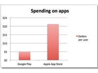 从应用花费来看,iOS用户比较高富帅