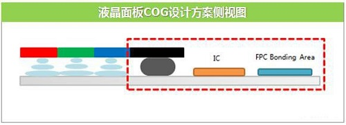 今年新发布 LCD 屏 iPhone Xs 是否真的可以做到「无下巴」边框?