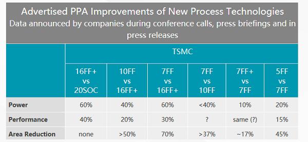 台积电明年将试产 5nm 芯片,iPhone 性能有望继续提升