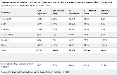 多数用户等待旧款 Mac 更新,第三季度 Mac 出货量下降 0.9%