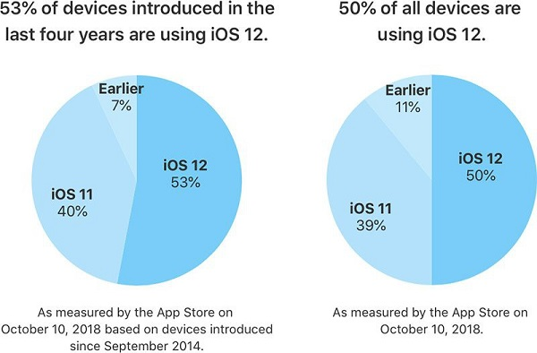 苹果官方报告:iOS 12 安装率高达 53%