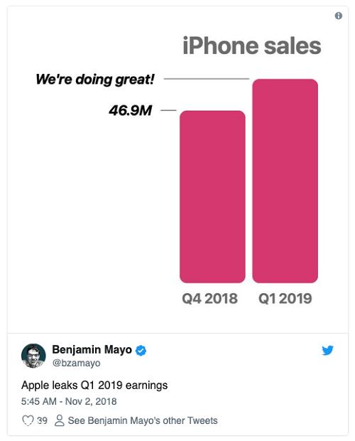 苹果下季度不再公布 iPhone 等产品具体销量,股价应声下跌 6%