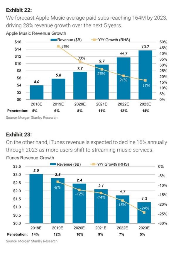 Katy Huberty:苹果服务业务将在五年后成长为千亿美元规模