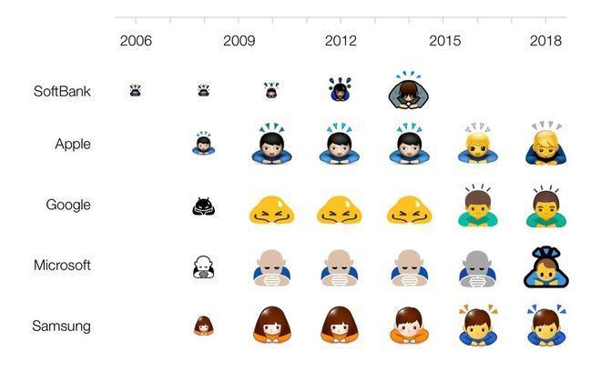 十年前的今天,emoji 表情符号在苹果系统首次亮相