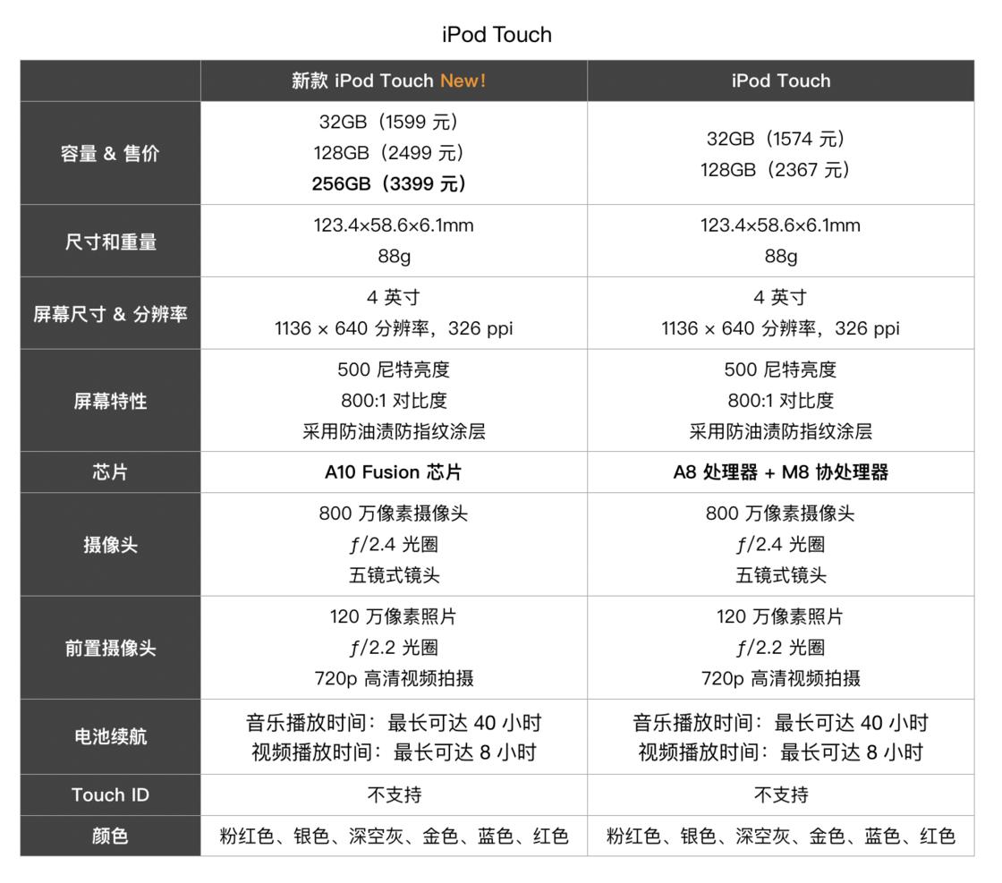 苹果实用技巧:iPod touch 升级了哪些配置为什么苹果选择现在推出新款 iPod